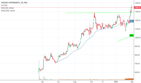 DMART: Short DMART around 1352  with Sl 1385 for target of 1280
