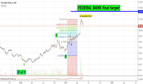 FEDERALBNK: FEDERAL BANK DAILY CHART