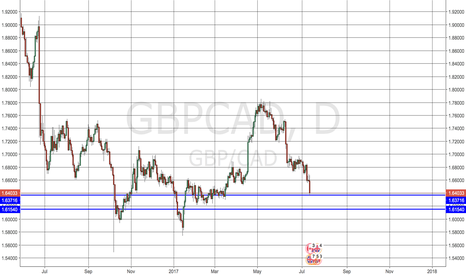 GBPCAD: GBPCAD approaches end of Decline