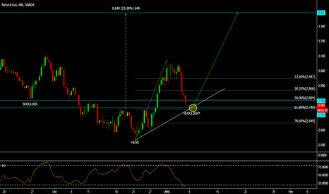 NATGASUSD: NGAS - PREPARING FOR A MONSTER MOVE? - POTENTIAL INVERSE H&S