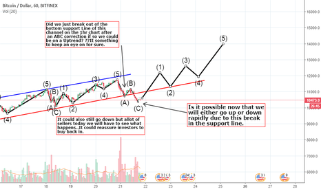 BTCUSD: BTCUSD Important Long Term Hard Support line possibly bullish ??