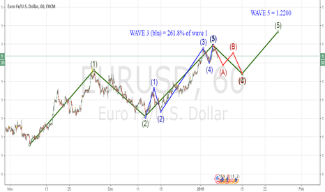 EURUSD: ELLIOTT WAVES