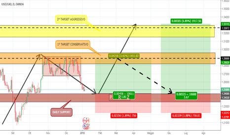 USDCAD: USDCAD - DAILY ABCD