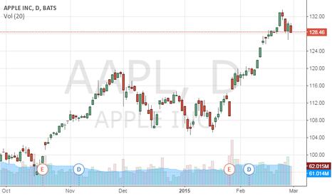 AAPL: APPL turnover