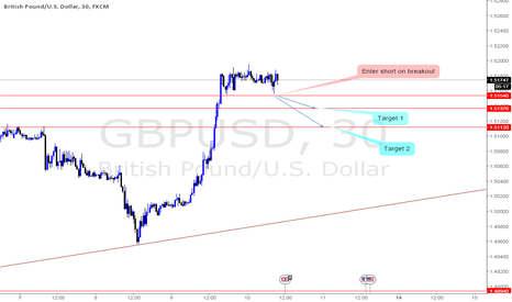 GBPUSD: Enter short on breakout