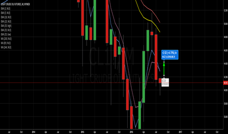 CL1!: LOWER CRUDE Prices???