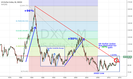 "DXY: US Dollar Index ""DOMINATION"""