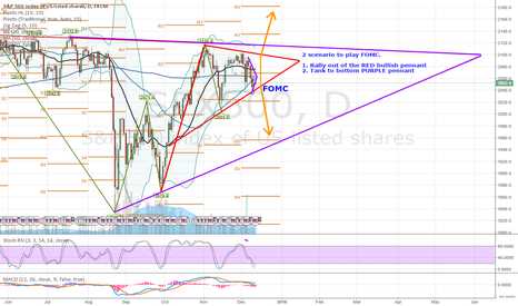SPX500: 2 Scenario on how to play FOMC