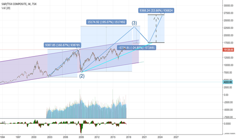 TSX: TSX - Elliott Waves