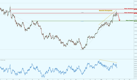 AUDUSD: AUDUSD starting to reverse nicely, watch this space!