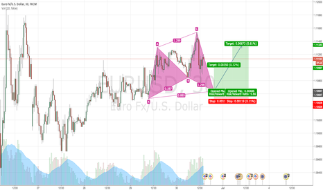EURUSD: Upcoming cypher pattern