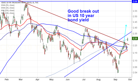 TNX: US 10 Yield -Trend line break out(Gold target $1269,EUR 1.1600)
