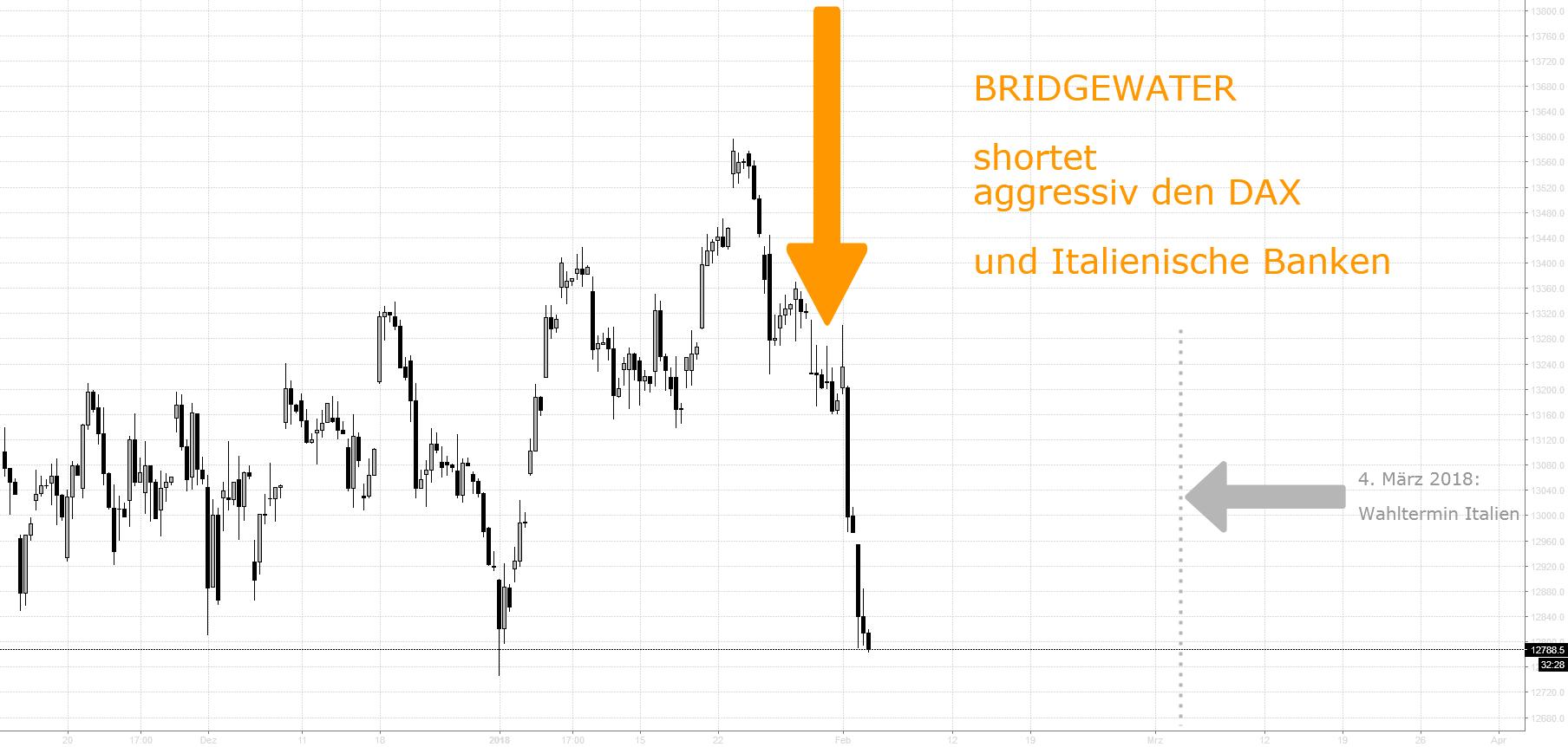 BRIDGEWATER shortet aggressiv DAX & Italienische Banken
