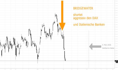 DAX: BRIDGEWATER shortet aggressiv DAX & Italienische Banken