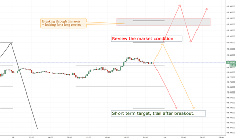 USDMXN: NZDUSD LONG ENTRY LEVELS, US SESSION + 1ST HOURS OF ASIAN