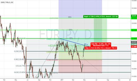 EURJPY: EurJpy Buy setup 750 pips