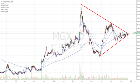 MGX: $MGX bullish wedge - looking for a breakout.