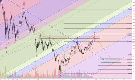 BTCUSD: BTCUSD - potential ending diagonal...