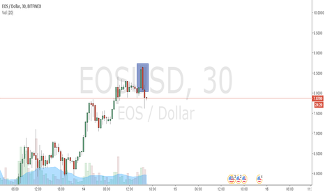 EOSUSD: EOS time for correction / reversal candles
