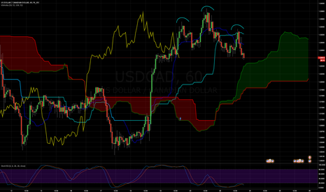 USDCAD: USDCAD Head and Shoulders on 30m