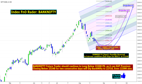 BANKNIFTY: Index FnO Rader: BANKNIFTY