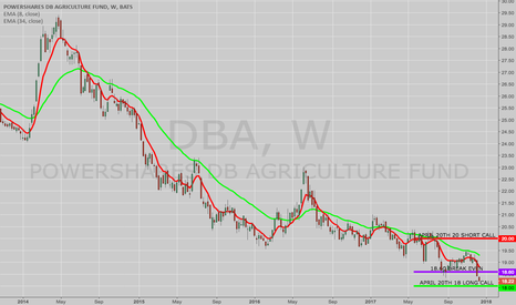 DBA: TRADE IDEA: DBA APRIL 20TH 18/20 LONG CALL VERTICAL