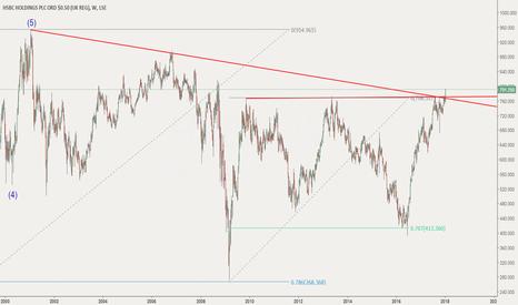 HSBA: HSBC - break out of long term trend lines