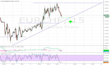 EURCHF: EURCHF - Incoming Step Up
