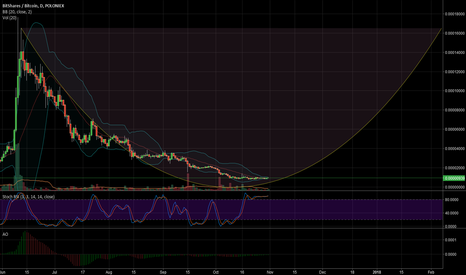 BTSBTC: $BTS BitShares About To Share It All