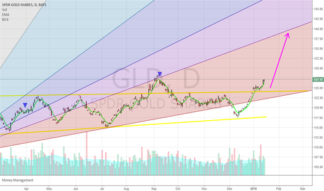 GLD: Long on GOLD