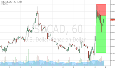 USDCAD: USDCAD H1