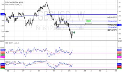 GBPUSD: GBPUSD Pullback to weekly pivot
