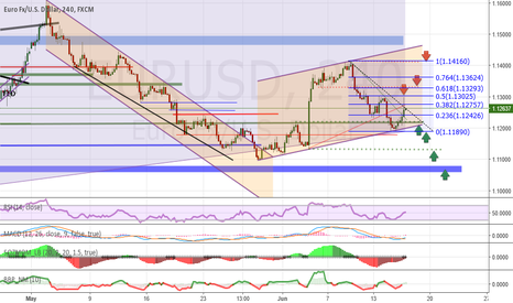 EURUSD: Analysis and forecasts for EUR / USD 06/16/16
