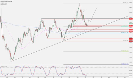 XAUUSD: Has gold just bottomed?