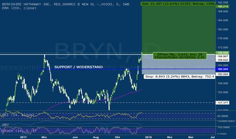 BRYN: Berkshire Hathaway versucht Ausbruch aus dem Kanal!