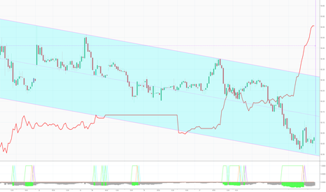DXY: Channel Only 144Day