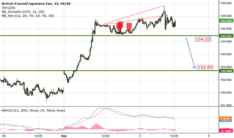 GBPJPY: Possible GBP/JPY sell