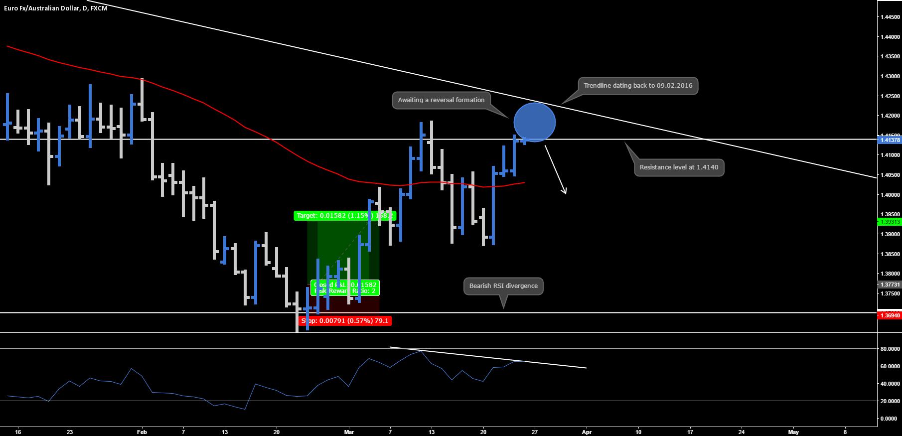 EUR.AUD - Reversal Opportunity
