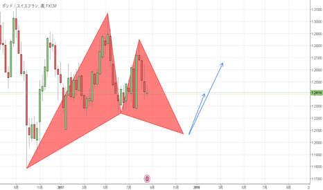 GBPCHF: (GBPCHF) LONG Opportunity /1W