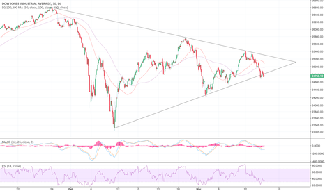 DJI: Dow Jones Bearish Wedge