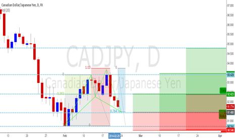 CADJPY: CAD/JPY daily bullish shark/cypher