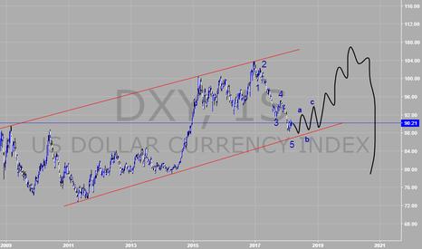 DXY: indice del dolar
