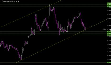 USDMXN: ascending channel support
