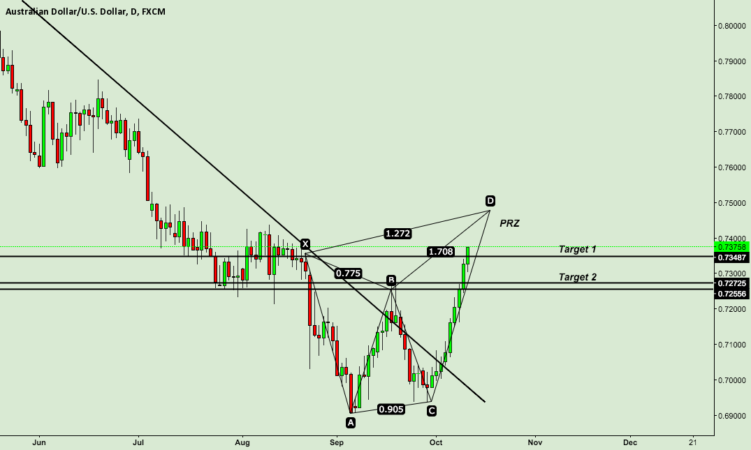 AUDUSD Selling on completion