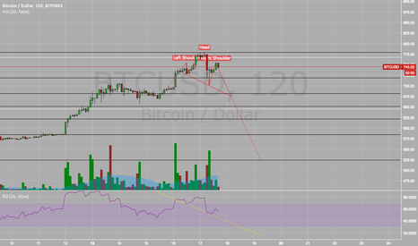 BTCUSD: sept 30th 2013 repeat?