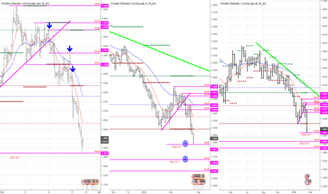 GBPUSD: example with GBPUSD