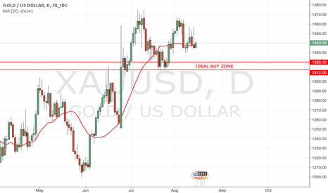 XAUUSD: 15.08 XAUUSD Still Looking At A Long