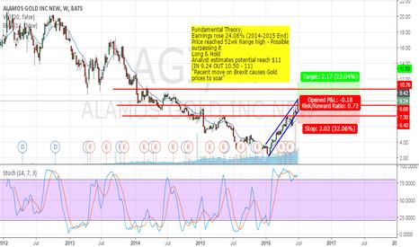 AGI: Alamos Gold inc