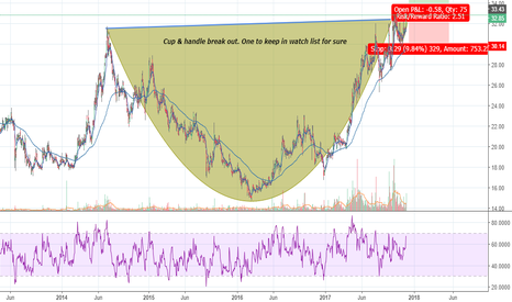 SOUTHBANK: South Indian Bank - Cup & handle breakout