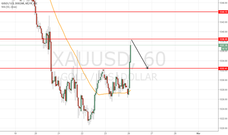XAUUSD: short intraday at 1338 for target 1332 =600pts